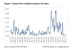 Current Home Prices The Most Stable During The Last 40 Years