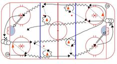 Perpetual Power Turn and Passing Drill – Weiss Tech Hockey Drills and Skills Passing Drills, Hockey Drills, Hockey Training, Hockey Coach, Hockey World, Ice Hockey, Tech, Coaching, Pinterest Blog