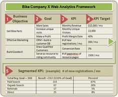 Web Analytics Definitions: Goals, Metrics, KPIs, Dimensions, Targets (useful graphic) Marketing Goals, Content Marketing Strategy, Sales And Marketing, Online Marketing, Business Analyst, Business Goals, Business Management, Business Ideas, Web Analytics