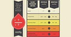 3. What is normal blood pressure range?
