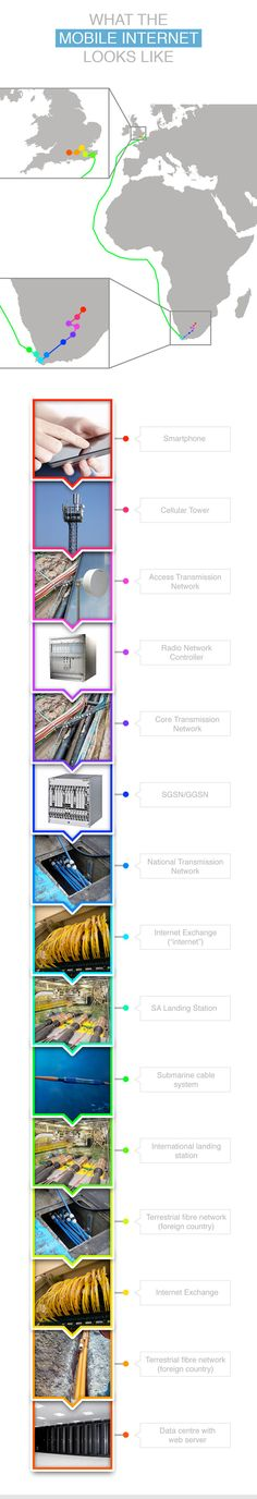 mobile tv web based network diagram   telecom   pinterest    mobile tv web based network diagram south africa    s mobile internet   the diagram shows how data travels from a user    s smartphone to