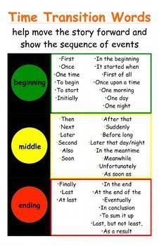 Traffic Light Time Transition Words Poster for Narratives - CCSS Temporal Words I needed a simple, easy to read transition words poster for my and graders, so I made this one! This poster will help your students meet Common Core standards by helpin English Writing Skills, Writing Lessons, Teaching Writing, Writing Activities, Kindergarten Writing, Writing Process, Teaching Grammar, Teaching Time, Teaching Spanish