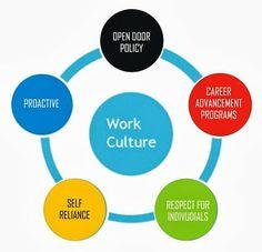 NCR jobs provide Latest Jobs, Fresher Jobs, Jobs in India, Free job posting Site, Delhi Jobs for fresher, Delhi Jobs IT, Delhi Jobs Marketing, Ghaziabad Jobs Freshers