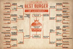 What's the Best Burger in America?