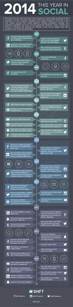 #Infographic - 2014: This Year in #SocialMedia Advertising