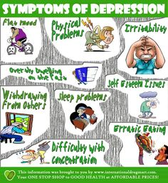 Info-graphic showing the symptoms of depression