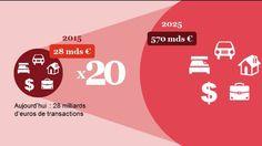 RT @BOUTELOUPJP Economie collaborative : Un marché de 570M€ d'ici 2025 selon #pwc qui profite en premier aux particuliers