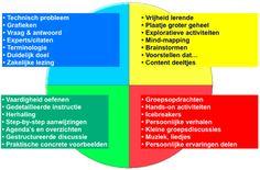 Kolb leerstijlen Social Work, Brainstorm, Insight, Coaching, Knowledge, Wisdom, Learning, Business, Life