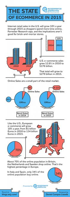 Le vendite al dettaglio tramite eCommerce hanno registrato una crescita costante e, solo negli Stati Uniti, è previsto un aumento delle vendite del 10% entro