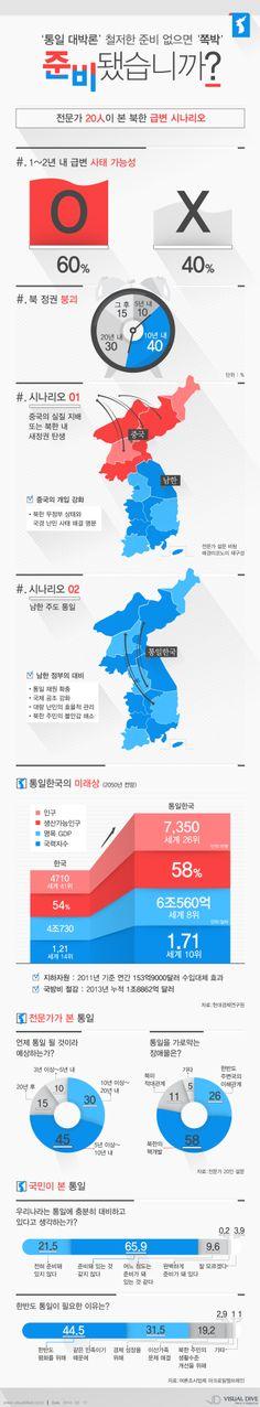 [인포그래픽] '통일 대박론' 철저한 준비 없으면 '쪽박'… 준비됐습니까? #korea / #Infographic ⓒ 비주얼다이브 무단 복사·전재·재배포 금지