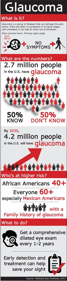 Een infographic over glaucoom in de USA. #Glaucoma #Infographic