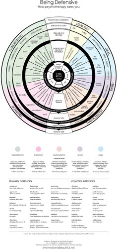 Being Defensive - How Psychotherapy Sees You [a wonderful infographic illustrating different defense mechanisms at work]