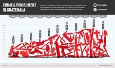Crime & Punishment in Guatemala