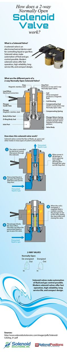 How Normally Open Solenoid Valves Work Infographic - News Technology Engineering Technology, Electronic Engineering, Mechanical Engineering, Electrical Engineering, Technology News, Basic Electrical Wiring, Electrical Projects, Electronics Basics, Electronics Projects