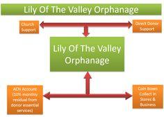 El Orfanato Lily Of The Valley, implemento a ACN como una via extra de generar fondos para sus ninos.