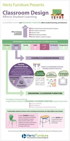 This innovative infographic shows clearly how classroom design including classroom layout and ergonomic furniture affects student learning. Classroom Layout, Classroom Design, School Classroom, Classroom Organization, Classroom Management, 21st Century Schools, 21st Century Classroom, 21st Century Learning, Learning Spaces
