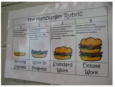 Hamburger Rubric- good visual
