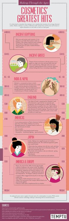 The history of make up and cosmetology through out the world. This info graphic gives short history on how women used make up around the globe that explains how we use it today