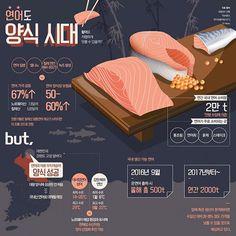 Infographic about fish farms #fishfarm #fish #graphics #newsgraphic #newsgraphics #graphilicious