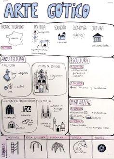 Seguimos trabajando los mapas visuales para organizar los contenidos de la asignatura Fundamentos del Arte con resultados tan buenos como lo...