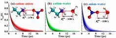 Concentration-Dependent Hydrogen Bond Behavior of Ethylammonium Nitrate Protic Ionic Liquid–Water Mixtures Explored by Molecular Dynamics…