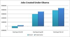 A decade of jobs numbers - Jobs Created Under Obama