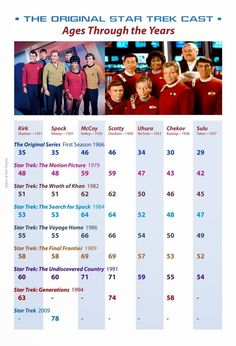 STAR TREK:PRIMER CONTACTO [FIRST CONTACT] Blog: The ages of the Star Trek Cast through the TV and ...
