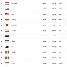 FIFA: Εντυπωσιακές μάχες και άλματα στην παγκόσμια κατάταξη - Στέλιος Μαλτεζάκης - Νέα Κρήτη Fifa, Kai, Sports, Hs Sports, Sport, Chicken