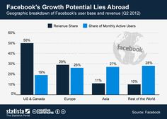 This chart shows a geographical breakdown of #Facebook's user base and revenue in Q2 2012. #statista #infographic