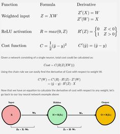 Backpropagation — ML Glossary documentation Data Science, Computer Science, Chain Rule, Ai Machine Learning, Artificial Neural Network, Deep Learning, Artificial Intelligence, Big Data, Math Lessons