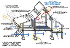 THE MALAY WOODEN HOUSE Diagram