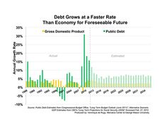 For the foreseeable future, the economy is projected to grow at a rate below 4 percent while growth in the public debt will hover around 7 percent. Clearly, this trend is not sustainable. http://mercatus.org/publication/debt-grows-faster-rate-economy-foreseeable-future