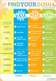 % %Infographic% % Humans are made up of all three doshas, but we have one or two predominate doshas. Not one of them is better or worse, they are simply different, with varying characteristics. It is most important to maintain balance in your doshas to further balance your body and mind.