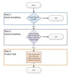 Workflow 101 Challenge: Week 1 A guided weekly challenge for those who are learning to write workflows in Microsoft Dynamics CRM