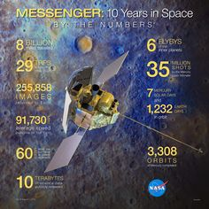 Infographic with statistics on the MESSENGER mission. -  Image Credit: NASA