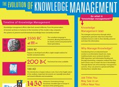 Knowledge management has become an important and vital practice in the enterprise. As we have shifted from an industrial-based society to an information-based one, many jobs and tasks have been aut. Knowledge Management, Change Management, Knowledge Worker, College Success, Organization Hacks, Organizing, Engineering Colleges, Higher Education, College Students