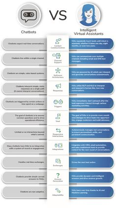 This infographic shares a one-to-one comparability between chatbots and clever virtual assistants (IVAs) to assist make clear a few of the vital variations between these two applied sciences. Chatbots are easy, rules-based programs working inside [. Technology World, Science And Technology, Medical Technology, Energy Technology, Technology Gadgets, Business Intelligence, Computer Programming, Computer Science, Computer Fan