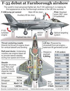 Lightning strikes: F-35 flies in to Farnborough