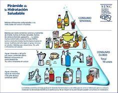 Blog de recursos educativos de Educación Física Diet And Nutrition, Diabetes, Healthy Life, Cancer, Healthy Recipes, Healthy Food, Comics, Barcelona, Spanish 1