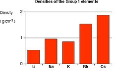 Patterns in the periodic table on bbc bitesize melting points and click through for good explanation atomic and physical properties of periodic table group 1 explaining the trend in density it is quite difficult to urtaz Images