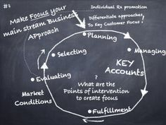 Commercial Model pharma chalkboard.004 - Make Focus your main stream Business Approach!