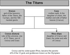 The Titans were these giants who were revered as gods. They were as tall as cedars and as strong as oaks. They were destroyed in the great flood. They were the offspring of the fallen angels of Genisis 6 in the bible. The Greek mythology was real not myth. They were nephilim and they corrupted the earth. They were the reason for the flood. Genetically not pure. Two species combined     Immortal angels and human women.