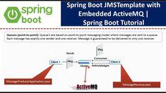 Java Tutorial, Spring Boots, Messages, Text Posts, Text Conversations