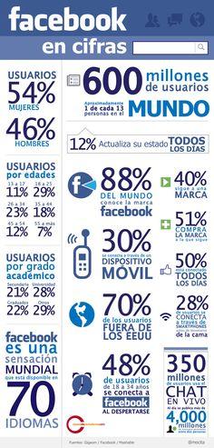 Facebook en números