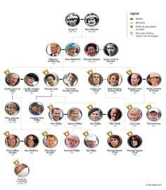 Arbre généalogique famille royale britannique - use to link current events with discussion/practice of family vocabulary