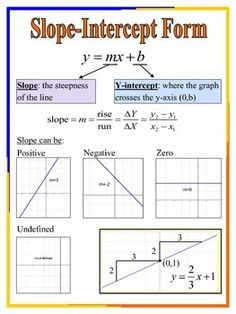 inch poster explaining the slope-intercept form of linear graphs. 9th Grade Math, Ninth Grade, Seventh Grade, Math Cheat Sheet, College Math, Math Quotes, Math Charts, Math Poster, Math Formulas