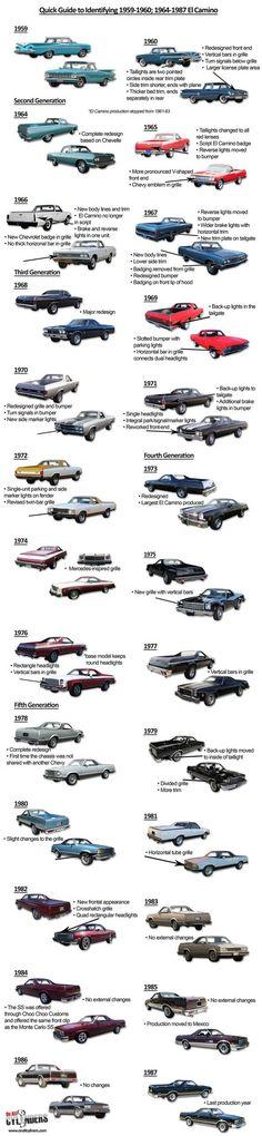 The Chevrolet El Camino #ClassicCars #CTins #Chevy