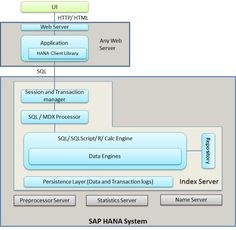 10 best sap consultancy images on pinterest hana appliance and complete guide on sap hana certification along with hana material tutorial and self learning guide free interview questions and updates on sap hana fandeluxe Image collections
