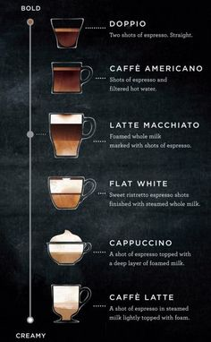 What's The Difference Between A Starbucks Latte Macchiato And A Flat White? Both…