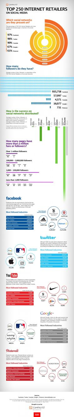 How TOP 250 Internet Retailers Use Social Media